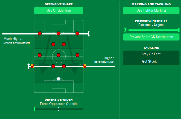 fm21 Barcelona tiki-taka tactic out of possession