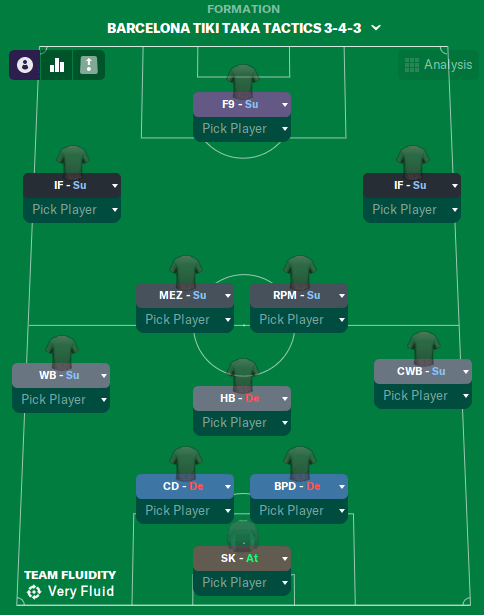 Barcelona Tiki Taka Tactics 3-4-3 system