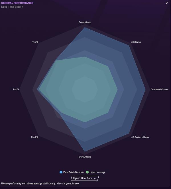 Paris SG General Performance Statistics - Double DM Tactic