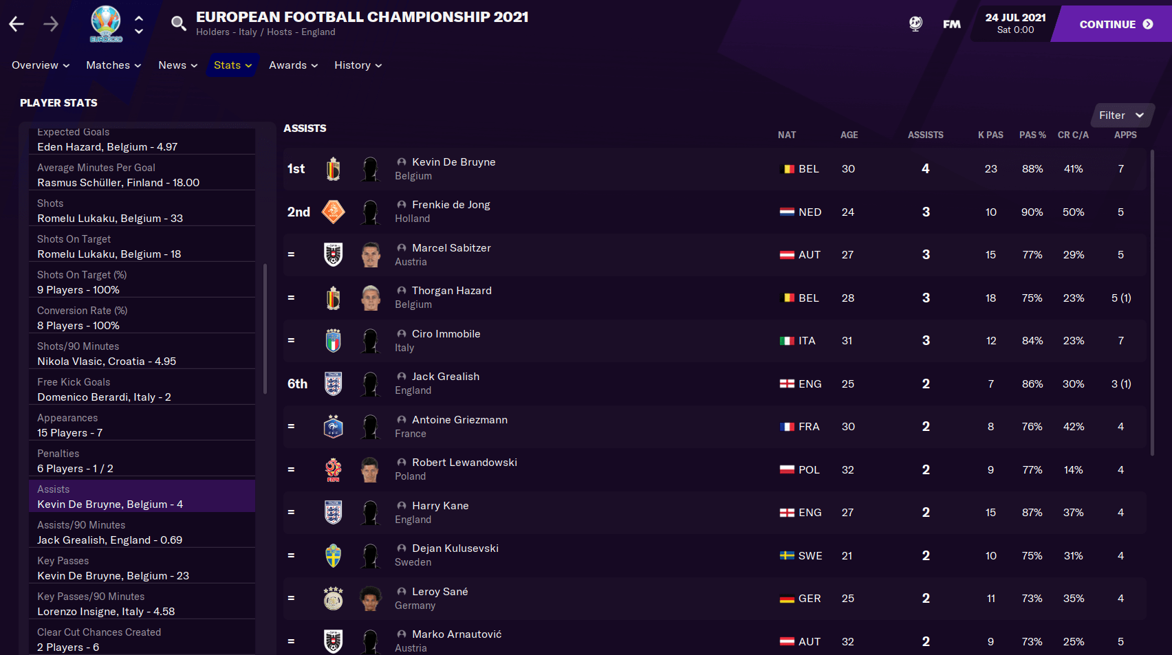 Players with most assists in Football Manager 2021 Euro 2021 Tournament