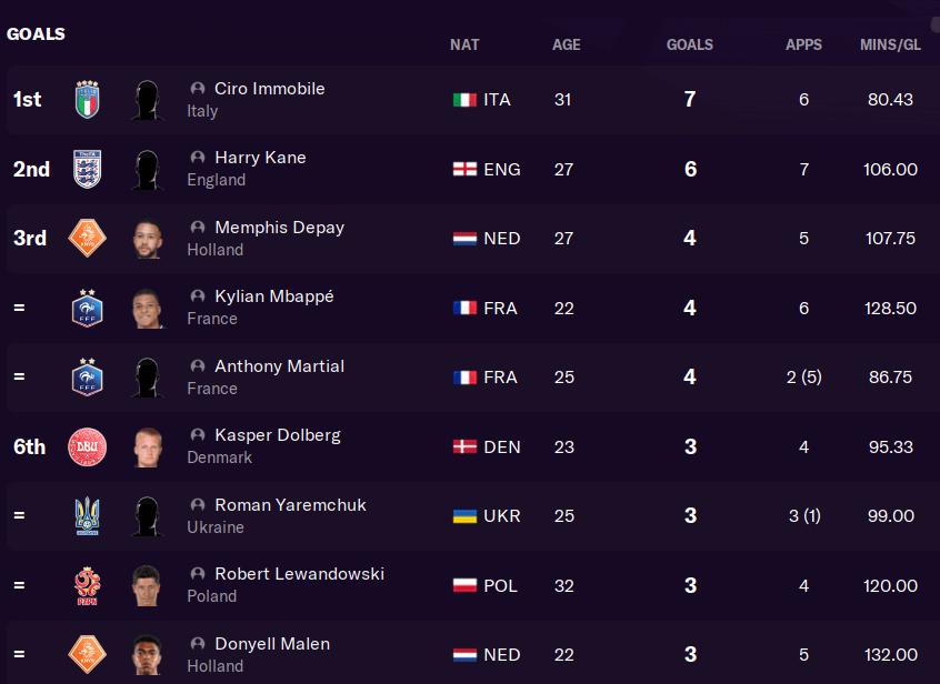 FM21 Euro 2021 top goalscorers