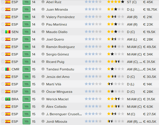 football manager 2015 barcelona youth talents database