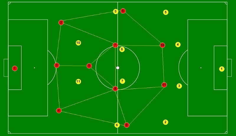 football manager 2015 bayern munich possession tactic positional system 3-1-4-2