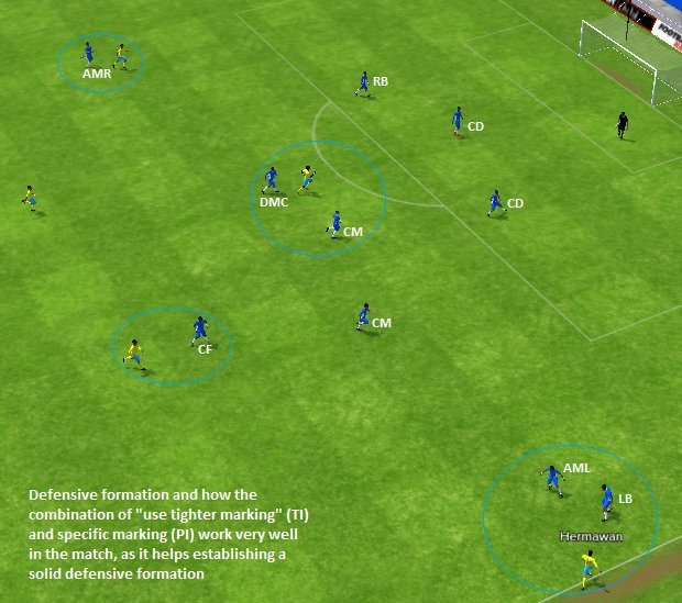 Football Manager 2015 defensive Tactic