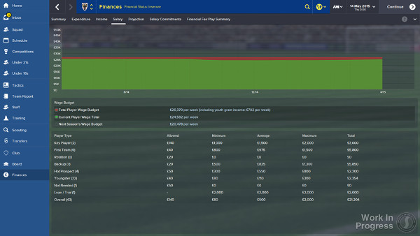 Football Manager 2015 Finances