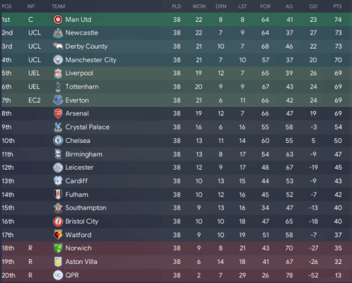 Premier League 2060-61 Table in Football Manager 2020