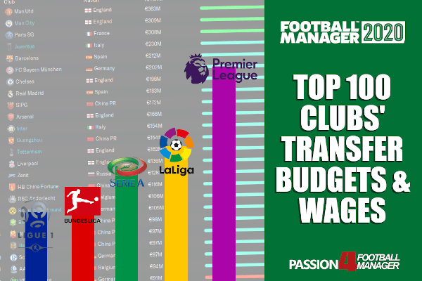 Top 100 Football Manager 2020 Clubs' Transfer Budgets