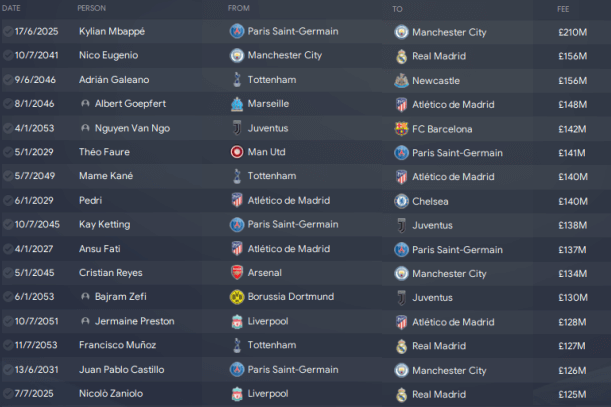 Biggest Transfers Records in Football Manager 2020