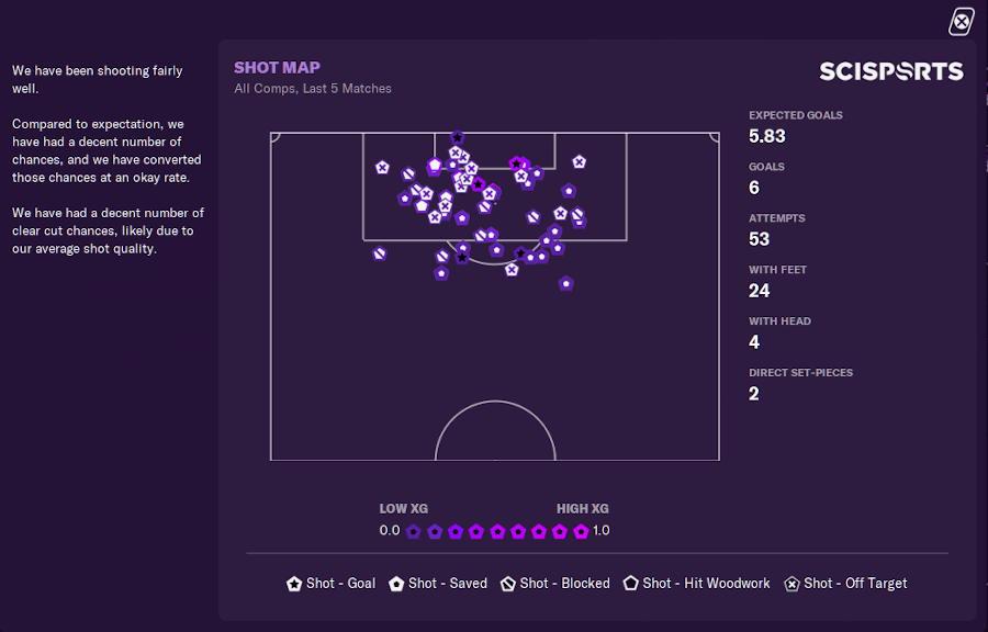 Shot Map - Analyst Report Football Manager