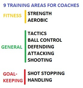 Football Manager coaching areas