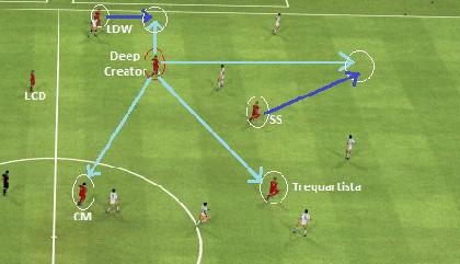 Football Manager Deep Creator Roaming