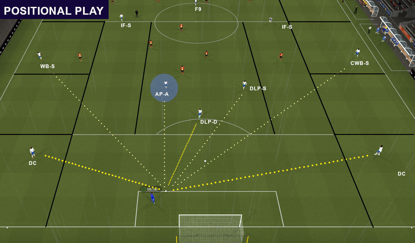 Playing out of defence in positional play