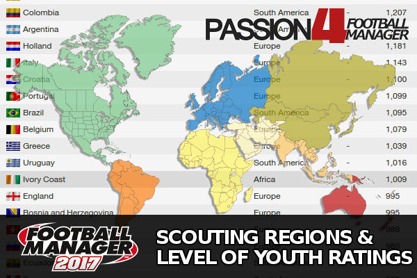 Football Manager scouting regions & level of youth ranking