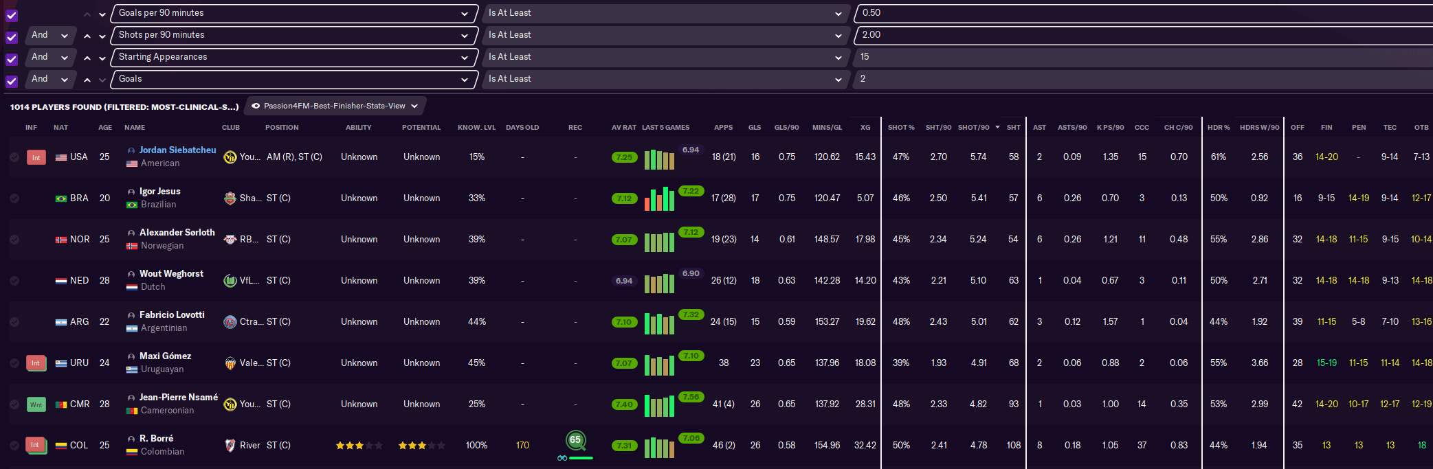 Search filter most clinical forwards
