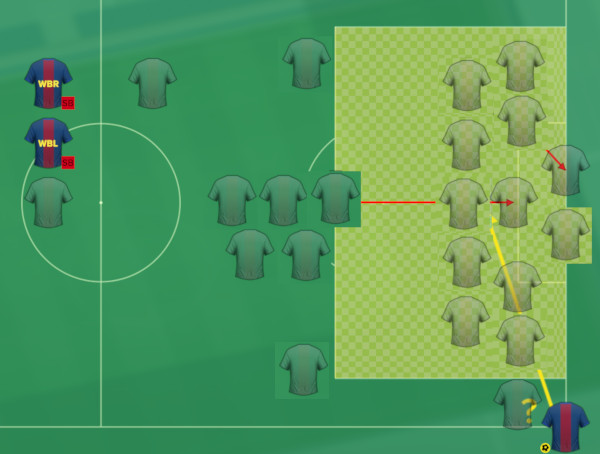Football Manager set piece scenarios and routines