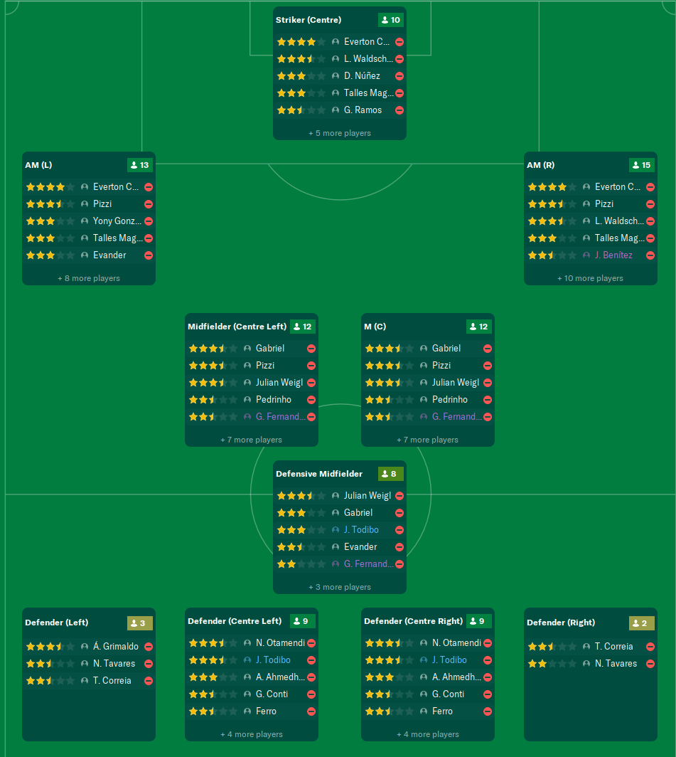 Football Manager squad depth - Benfica