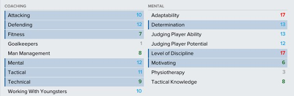 Football Manager staff profile coaching attributes