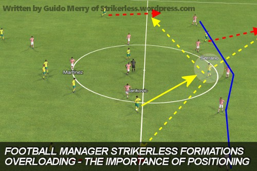 Football Manager Strikerless formations overloading