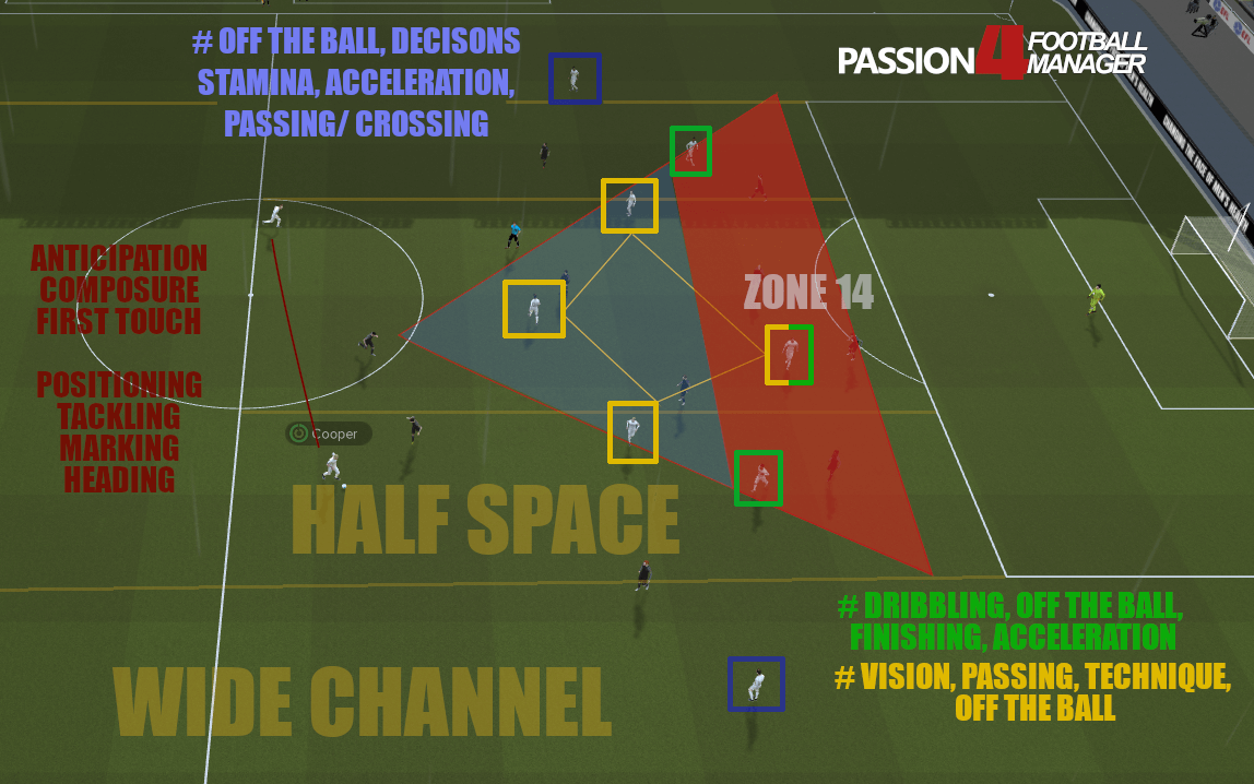 Positional Play - Midfield Diamond Creativity