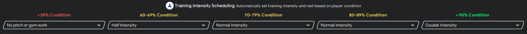 Football Manager training intensity scheduling