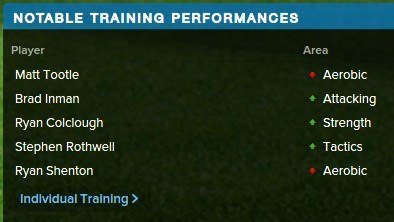 Football Manager Training Performances