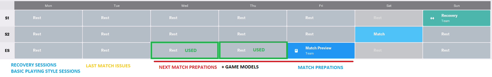 The training week structure and principals