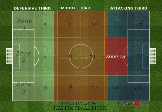 Football Pitch Zones - Zone 14 detailed