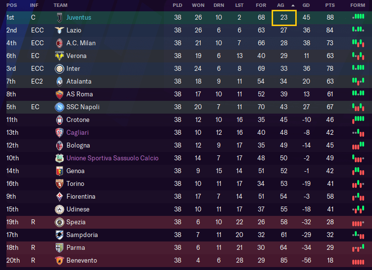 FM21 Italy Tactic Juventus least goals conceded