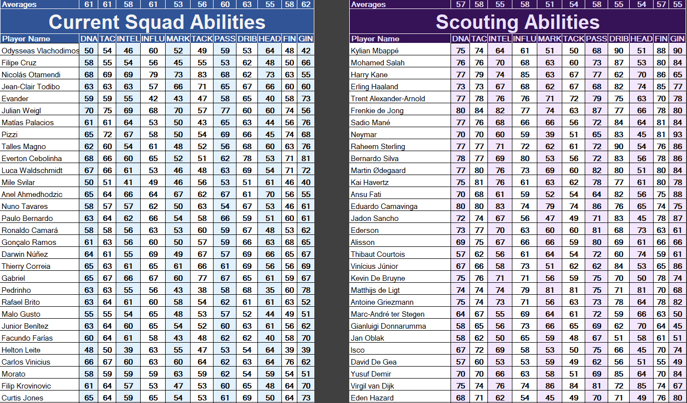 Current Squad Abilities - Player role Spreadsheet