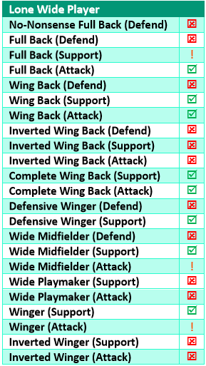 lone wide player roles suggestions