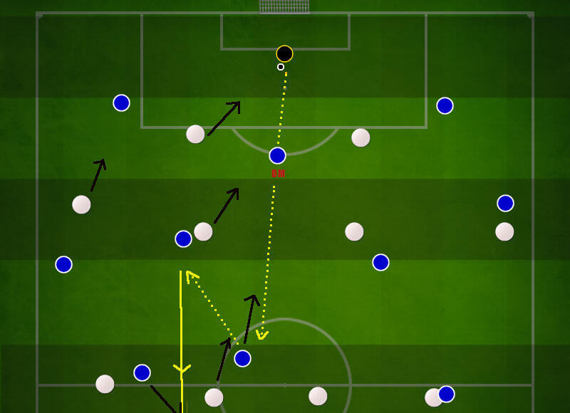 The connection between the defensive midfielder and the forward at build up play against high press