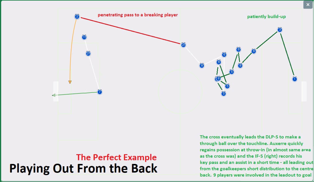 Playing out from the back | The perfect example