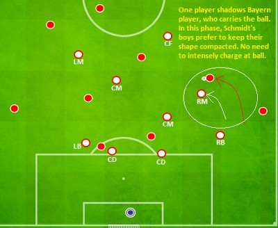 Roger Schmidt Defensive Positioning shadowing players