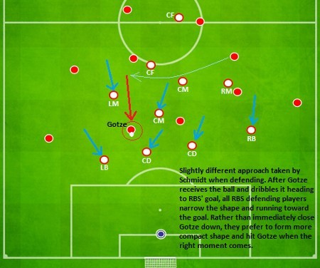 Roger Schmidt Defensive Strategy and shape