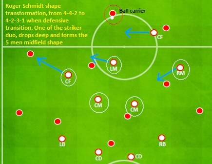 Roger Schmidt Defensive Transition 4-2-3-1 Shape