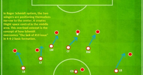 Roger Schmidt Narrow Wingers Formation