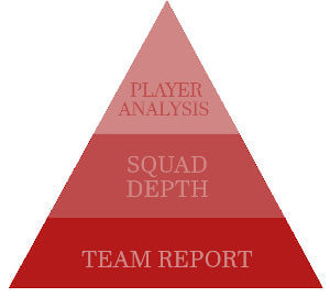 Squad Analysis triangle