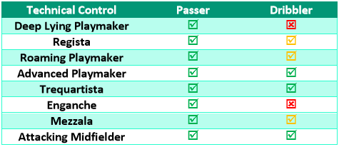 Passers vs dribblers; technical player roles