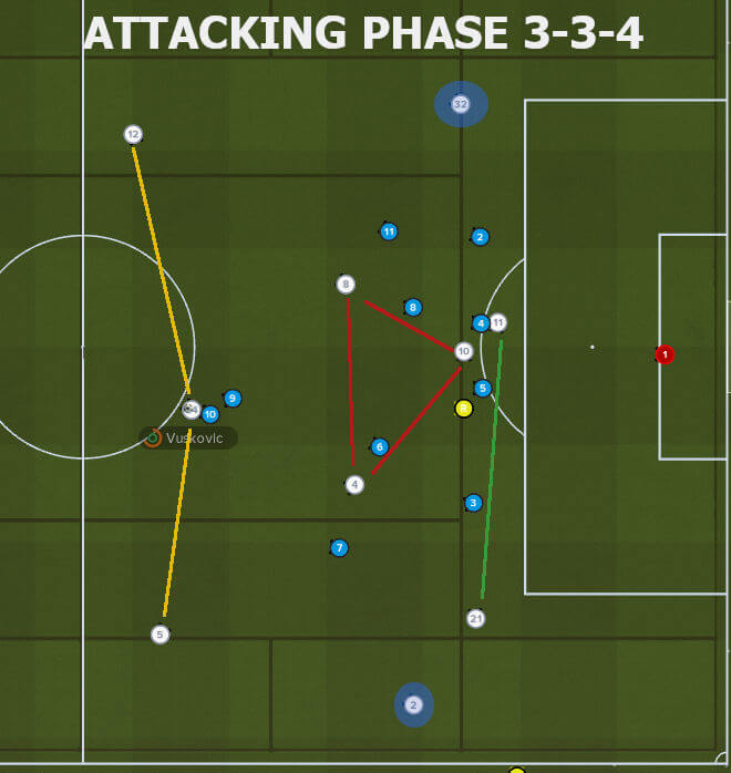 stretching-play in attacking phase with three-man defence