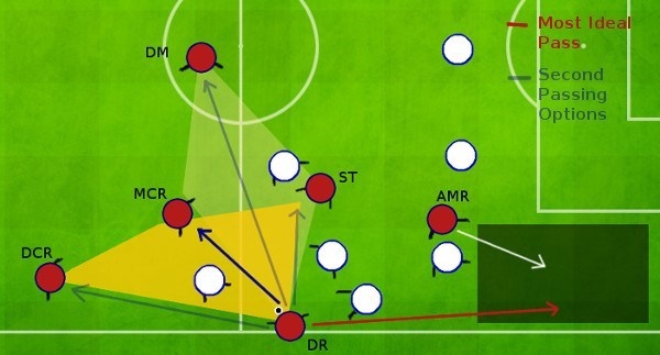 Tiki Taka Attacking down the flanks; wingbacks Passing Options