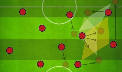Tiki Taka Attacking Transition 4-3-3 to 3-4-3