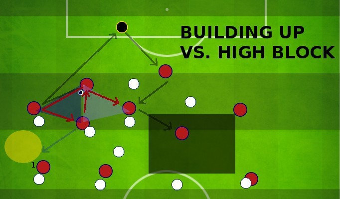 Tiki Taka Building Up play versus high block