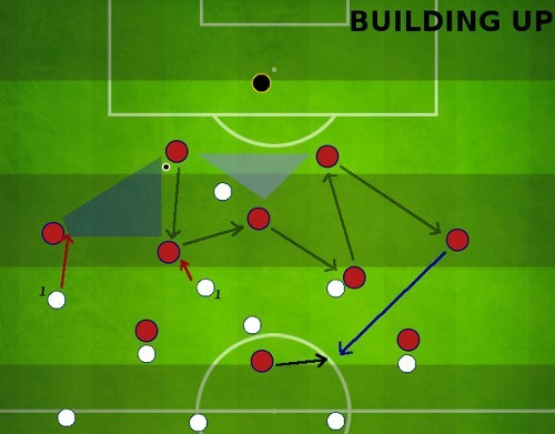 Tiki Taka Building up play