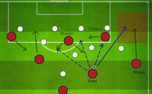 Daniel Alves Attacking Runs to increase Passing options final third