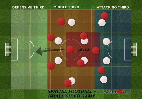 Tiki Taka Spatial Football 4-3-3 vs 4-2-2