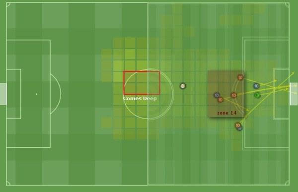 false nine average positioning & shots