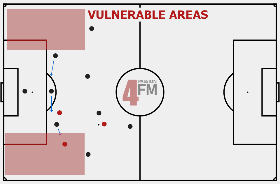 vulnerable areas three-man defence formations